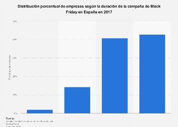 Cuota de empresas según la duración prevista de la campaña Black Friday España 2016