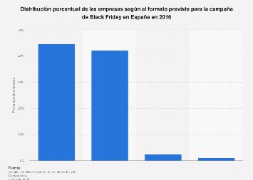 Cuota de empresas según el formato previsto de la campaña de Black Friday España 2016