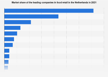 Market share of the leading companies in food retail in the Netherlands 2016