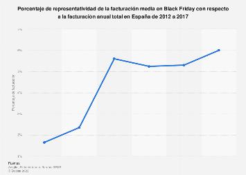 Porcentaje de facturación en Black Friday según la facturación anual en España 2017