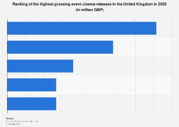 Highest grossing event cinema releases in the United Kingdom (UK) 2016