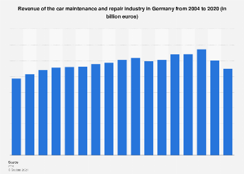 Revenue from car services in Germany from 2004 to 2017