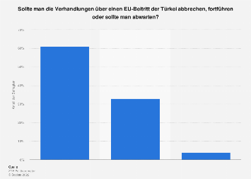 Umfrage zu einem Abbruch der Verhandlungen über einen EU-Beitritt der Türkei 2017