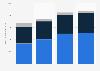Valeur des ventes du groupe Adidas par catégorie de produits 2015-2018