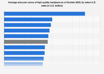 U.S. high quality marijuana prices per ounce in 2018 by state