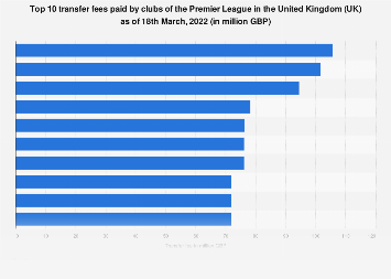 Top ten transfer fees of the Premier League in the United Kingdom as of 2019