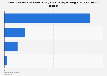 Italy: Pokémon GO players 2016, by mobility during the game