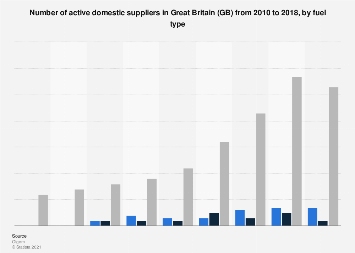 Number of active domestic suppliers in Great Britain (GB) from 2010 to 2016
