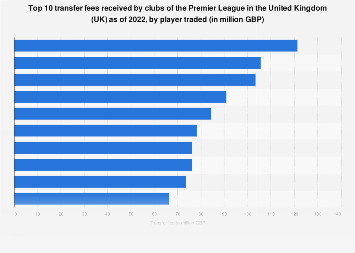 Top ten received transfer fees of the Premier League in the United Kingdom as of 2019