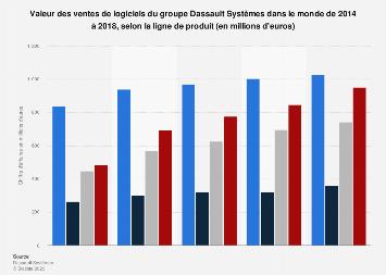 Dassault Systèmes : ventes de logiciels par ligne de produit dans le monde 2014-2018