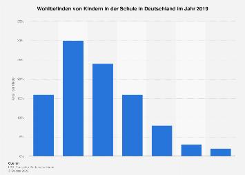 Umfrage unter Kindern in Deutschland zum Wohlbefinden in der Schule 2017