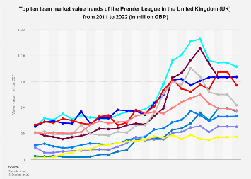 Top ten team market values of the Premier League in the UK from 2011 to 2019