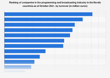 Nordics: broadcasting companies by turnover 2019 | Statista