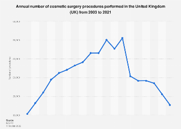 Cosmetic surgery procedures performed in the United Kingdom (UK) 2003-2017