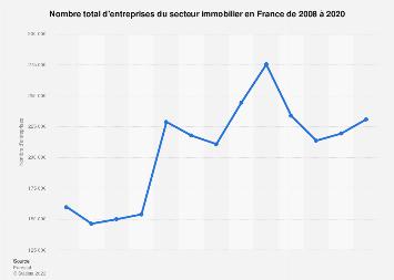 Immobilier : nombre d'entreprises du secteur en France 2012-2016