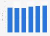 CNP Assurances : nombre de collaborateurs 2013-2017