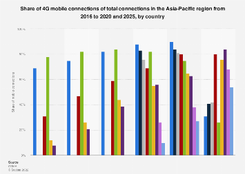 Share of 4G connections of overall mobile connections in Asian Pacific countries 2016