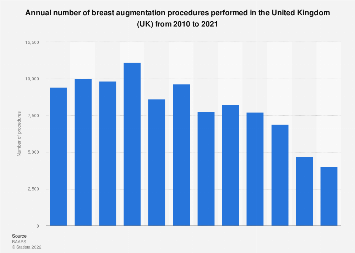 Breast augmentation procedures performed in the United Kingdom (UK) 2010-2017