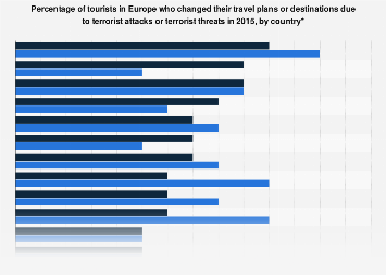 Impact of terrorism on holiday travel plans in Europe 2015, by country