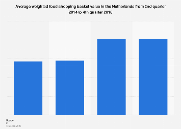 Netherlands: food shopping basket value 2014-2016
