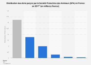 Montant global des dons perçus par la SPA en France 2016