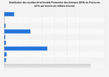 Répartition des recettes de la SPA en France 2016