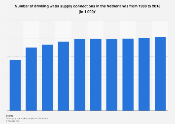 Number of drinking water connections in the Netherlands 1990-2017