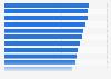 Beliebteste Arbeitgeber in der Marketing- und Werbebranche Schweiz 2017