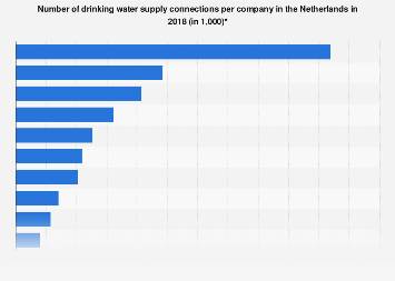 Netherlands: number of connections per company in the drinking water industry 2017