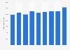 Automotive software market size 2015-2022