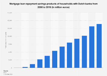 Mortgage loan repayment savings products of households with Dutch banks 2008-2017