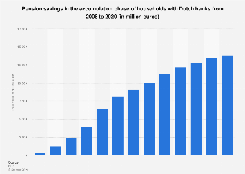 Pension savings in the accumulation phase of households with Dutch banks 2008-2018