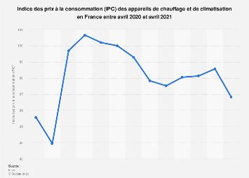 Indice des prix des appareils de chauffage et climatisation en France 2018-2019