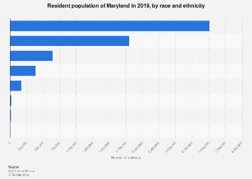 Population of Maryland, by race and ethnicity 2016