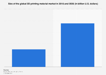 3D printing - worldwide market size 2019/2022