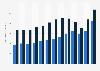 Erzeugnisse aus Glasfasern - Außenhandelswert bis 2018