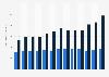 Deutsche Fliesenindustrie - Außenhandelswert bis 2018