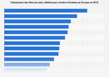 Les films les plus célèbres en Europe par nombre d'entrées 2016