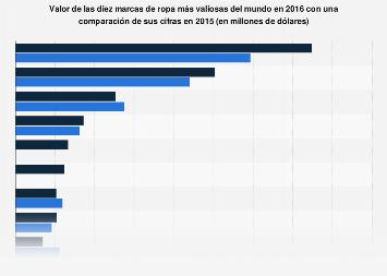 Valor de las marcas de ropa más valiosas a nivel mundial 2015-2016