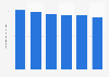 Philippines: average yield of jackfruit grown 2008-2013