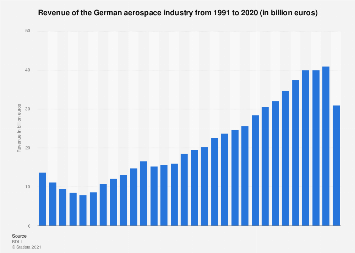 Revenue of the German aerospace industry from 1991 to 2016
