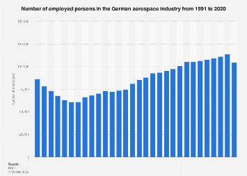 Number of employees in the German aerospace industry from 1991 to 2016