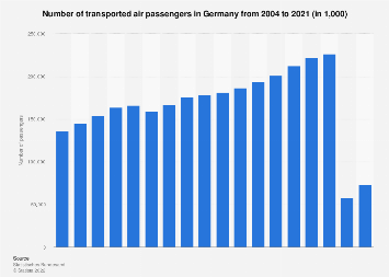 Number of air passengers transported in Germany from 2004 to 2017