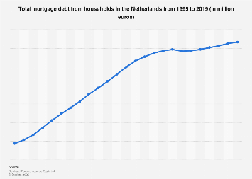 Total mortgage debt from households Netherlands 1995-2018