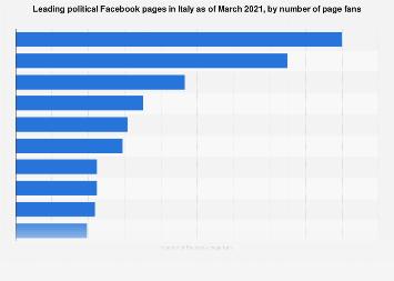Italy: top politicians on Facebook 2016