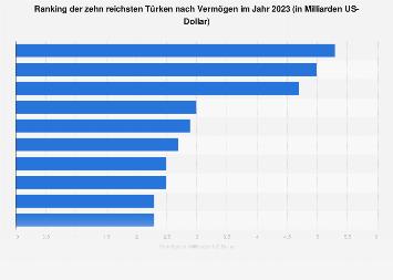 Ranking der reichsten Türken nach Vermögen 2018