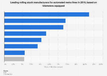 Rolling stock manufacturers - automated metro networks 2016