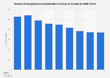 Entreprises de la publication de livres en Croatie 2008-2016