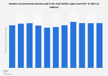 Commercial vehicle sales volume within Asia Pacific 2006-2015
