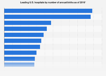 Top U.S. hospitals by number of annual births 2016